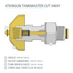 Tankmaster Valve Cutaway